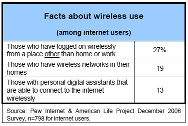 Facts about wireless
