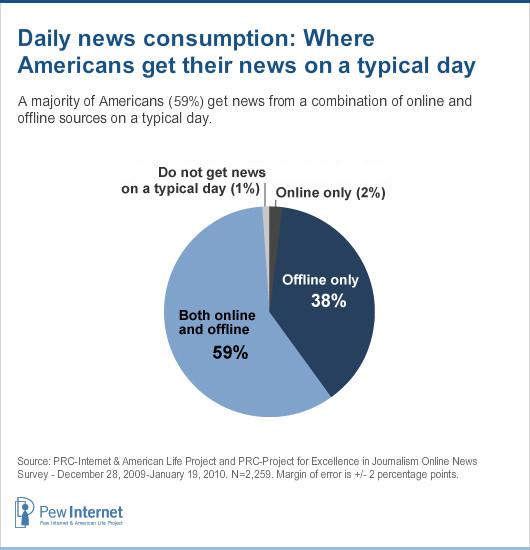 News pie chart