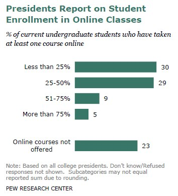 Presidents Report on Student Enrollment in Online Classes