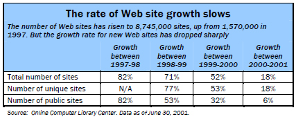 The rate of Web site growth slows