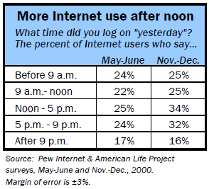 More internet use after noon