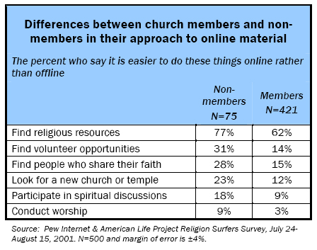 Differences between church members and non-members in their approach to online material