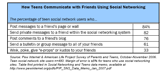 How Teens Communicate with Friends Using Social Networking