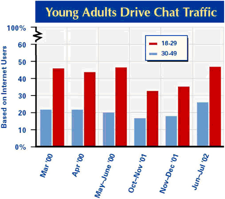 Young adults drive chat traffic