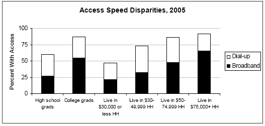 Speed disparities by income, 2005