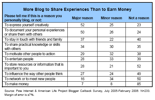 More blog to share experiences than to earn money