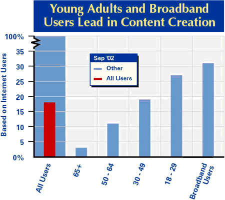 Young and broadband