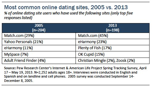 Online dating: Our members