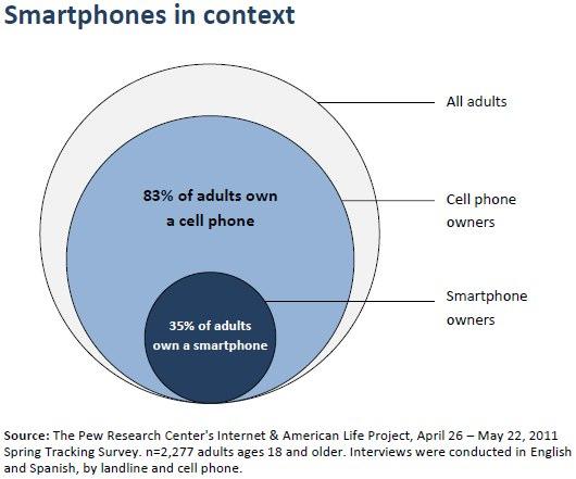 Smartphones in context