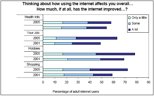 Thinking about how using the internet affects you overall...