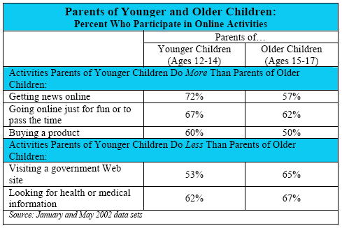 Parents of Younger and Older Children: Percent Who Participate in Online Activities