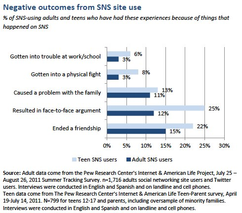 negative outcomes from sns use