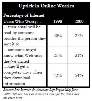 Uptick in worries