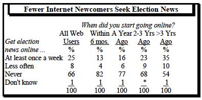Fewer internet newcomers seek election news