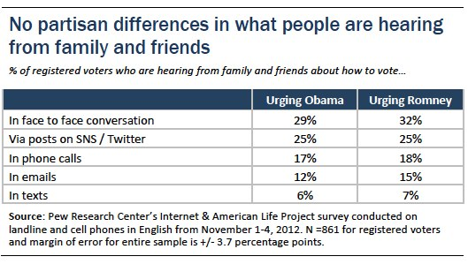 Social Media and Voting | Pew Research Center