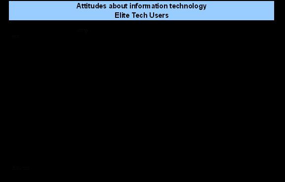 Attitudes - elite