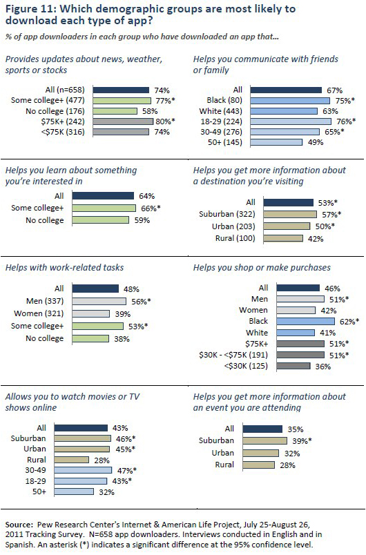 Figure 11: Which demographic groups are most likely to download each type of app?