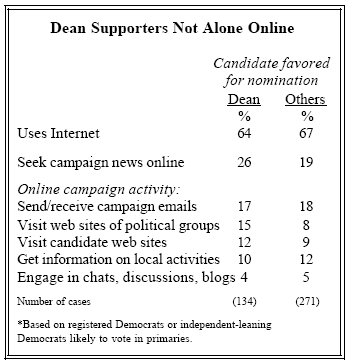 Dean supporters not alone online