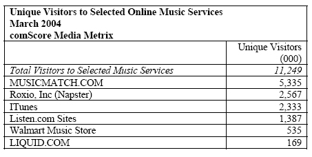 Unique Visitors to Selected Online Music Services