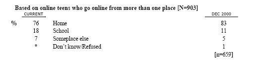 K4 Where do you go online MOST often?