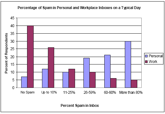 Percentage of spam in personal and workplace inboxes on a typical day