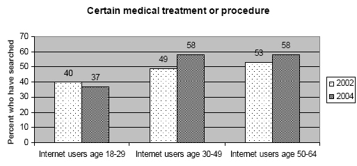 Certain treatments