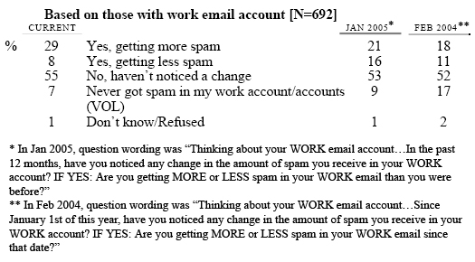 SP6 Thinking just about your WORK email account… In the past 12 months, have you noticed any change in the amount of spam you receive in the INBOX of your WORK account? IF YES: Are you getting MORE or LESS spam in the INBOX of your WORK email than you were before?
