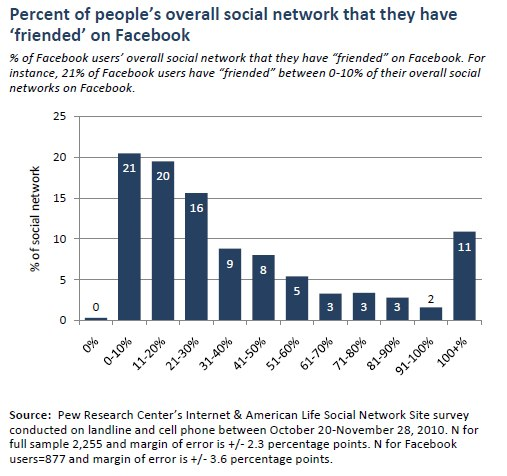 Percent of people's overall social network that they have 'friended' on Facebook