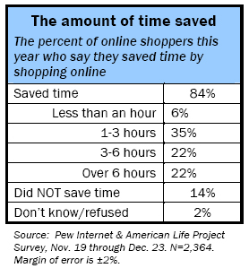 Amount of time saved: The percent of online shoppers this year who say they saved time by shopping online