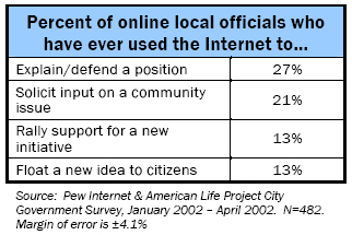 Percent of online local officials who have ever used the Internet to…