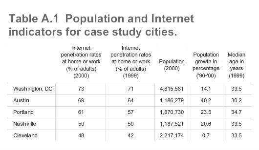 Table A.1 Population and Internet indicators for case study cities.