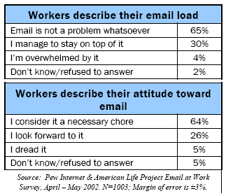 Workers describe their attitude toward email