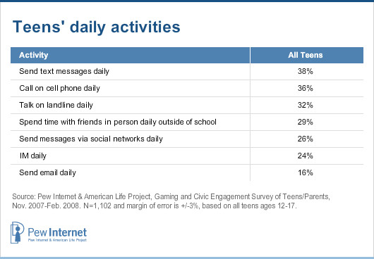 Teens and Mobile Phones Over the Past Five Years: Pew