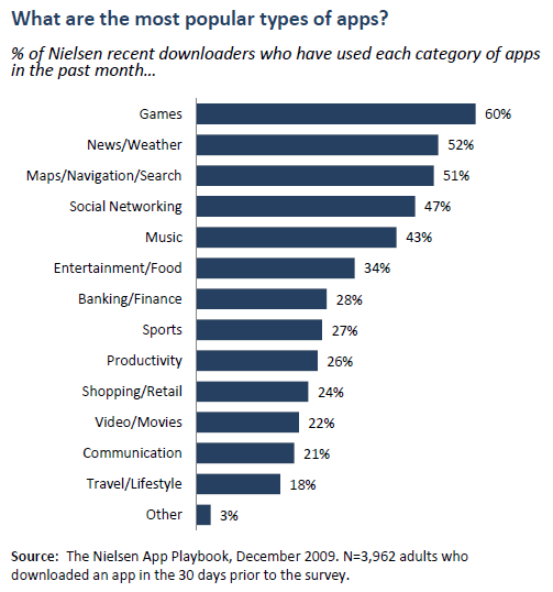 The most popular types of apps