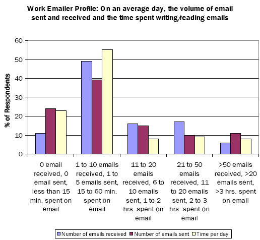 Work Emailer Profile