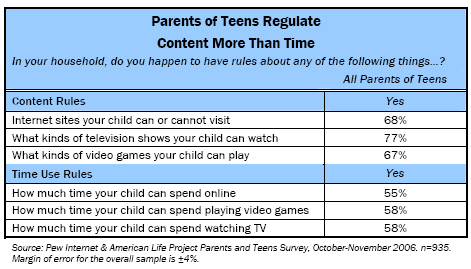 Parents regulate content more than time