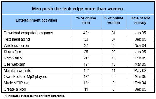 Men push the tech edge more than women.