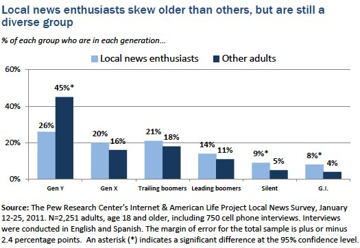 Chart 2 Local news enthusiasts
