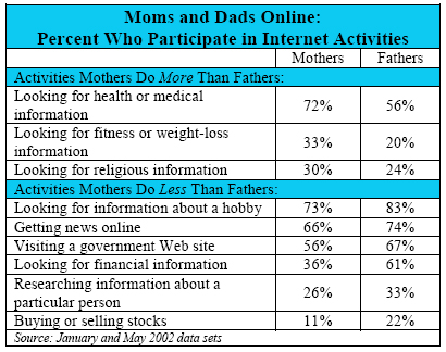Moms and Dads Online: Percent Who Participate in Internet Activities