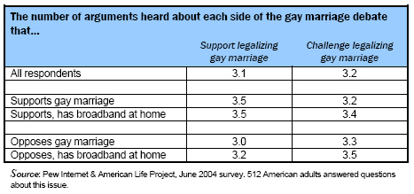 The number of arguments heard about each side of the gay marriage debate