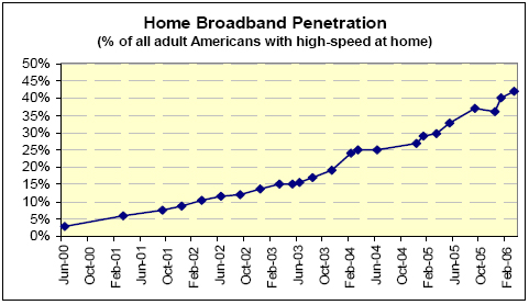 Broadband penetration united states pics 796