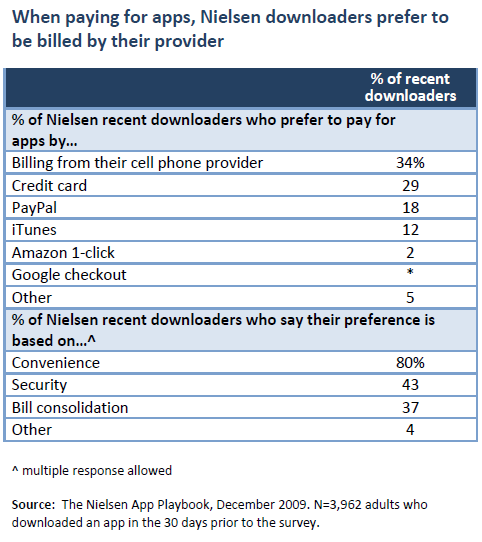 When paying for apps, Nielsen downloaders prefer to be billed by their provider