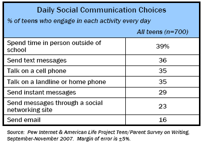 Electronic Communication | Pew Research Center