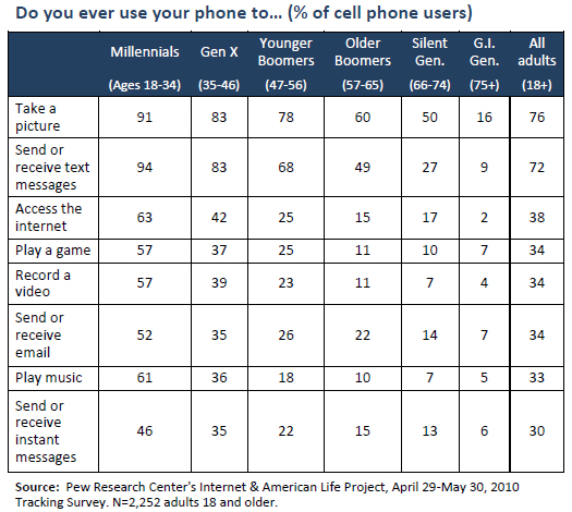 Use of cell phone functions