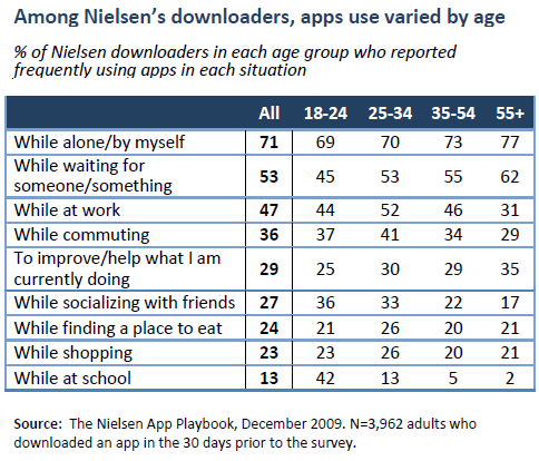 Among Nielsen's downloaders, apps use varied by age