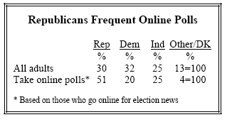 Republicans Frequent Online Polls