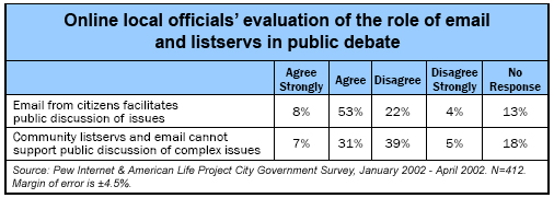 Online local officials' evaluation of the role of email and listservs in public debate