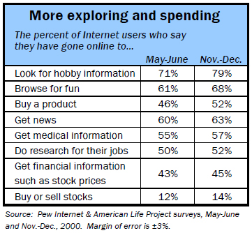 More exploring and spending