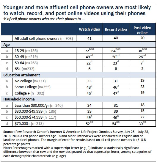 Younger and more affluent cell owners more likely to watch record and post online videos using phones