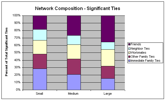 Network composition - Significant ties